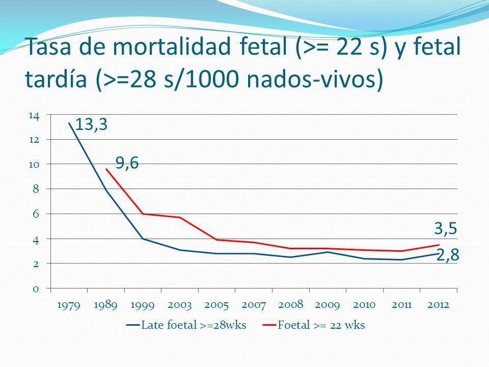 Tasa de mortalidad fetal (>= 22 s) y fetal tardía (>=28 s/1000 nados-vivos)