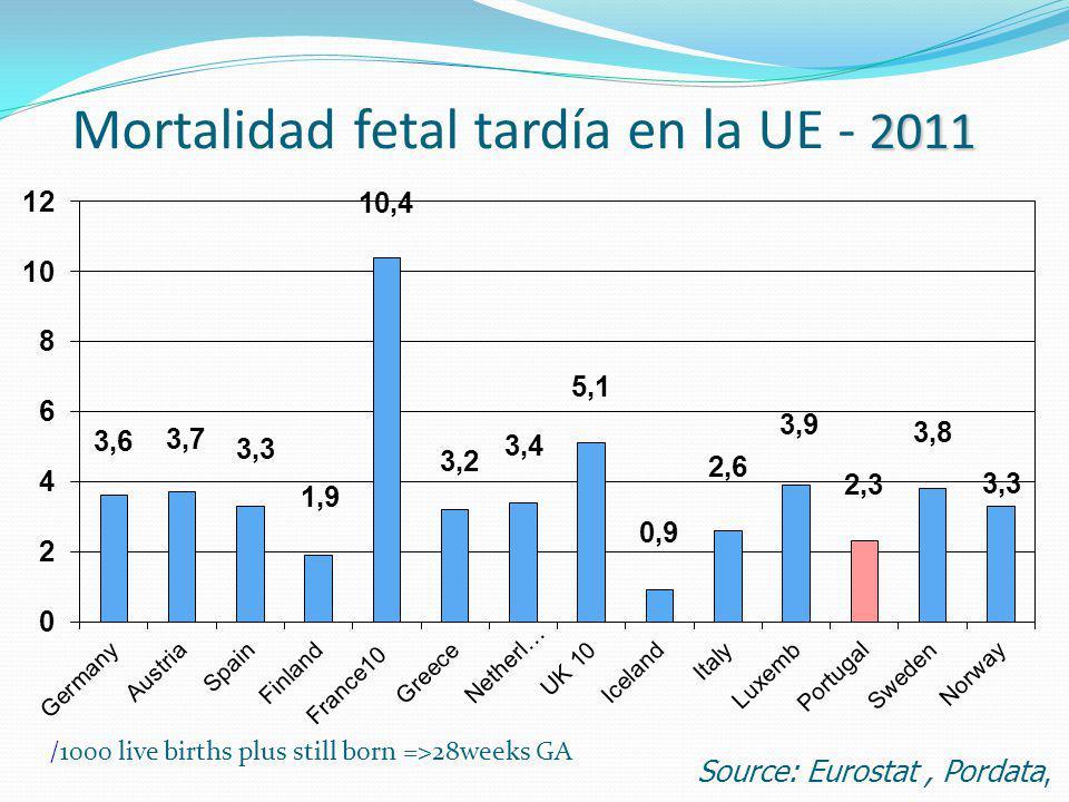 2011 Mortalidad fetal tardía en la UE - 2011 /1000 live births plus still born =>28weeks GA Source: Eurostat, Pordata,