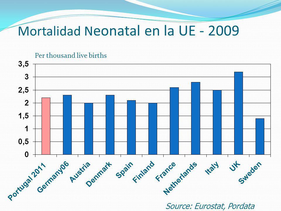 Mortalidad N eonatal en la UE - 2009 Per thousand live births Source: Eurostat, Pordata