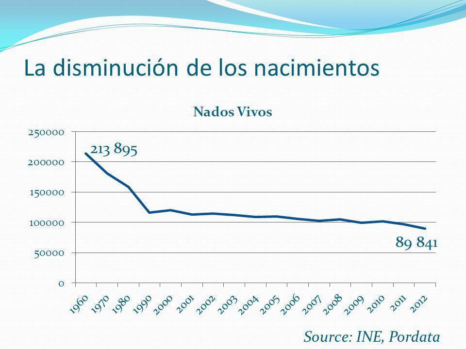 La disminución de los nacimientos Source: INE, Pordata