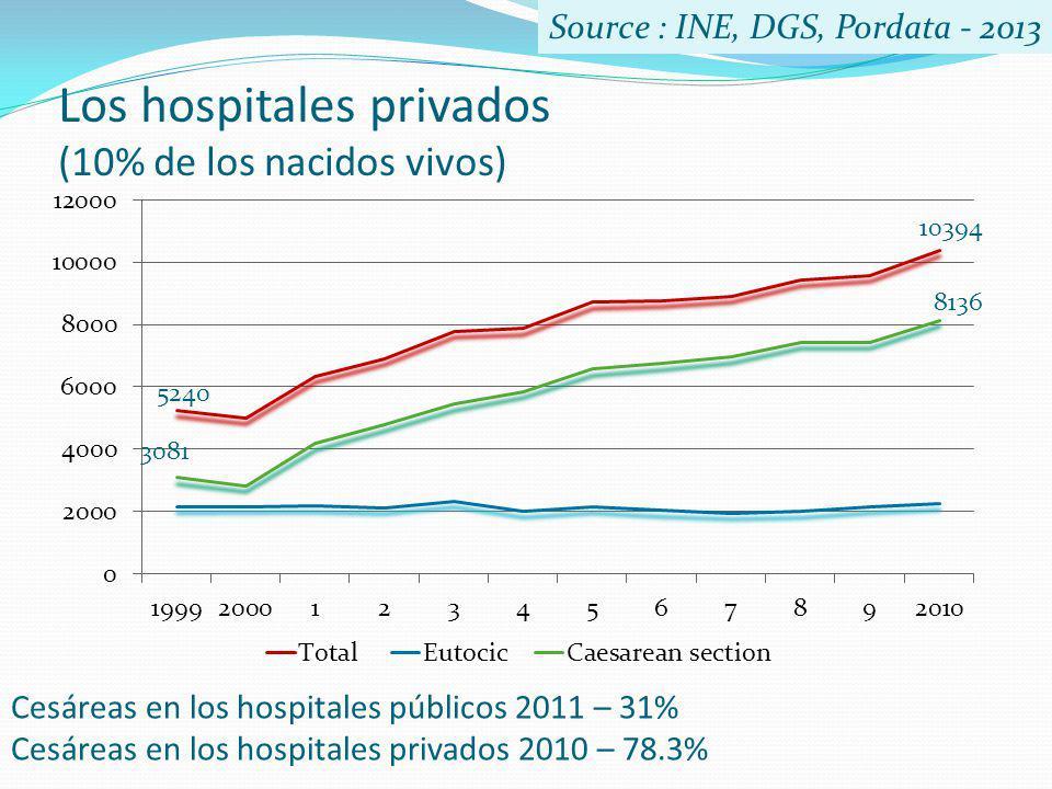 Los hospitales privados (10% de los nacidos vivos) Cesáreas en los hospitales públicos 2011 – 31% Cesáreas en los hospitales privados 2010 – 78.3% Sou