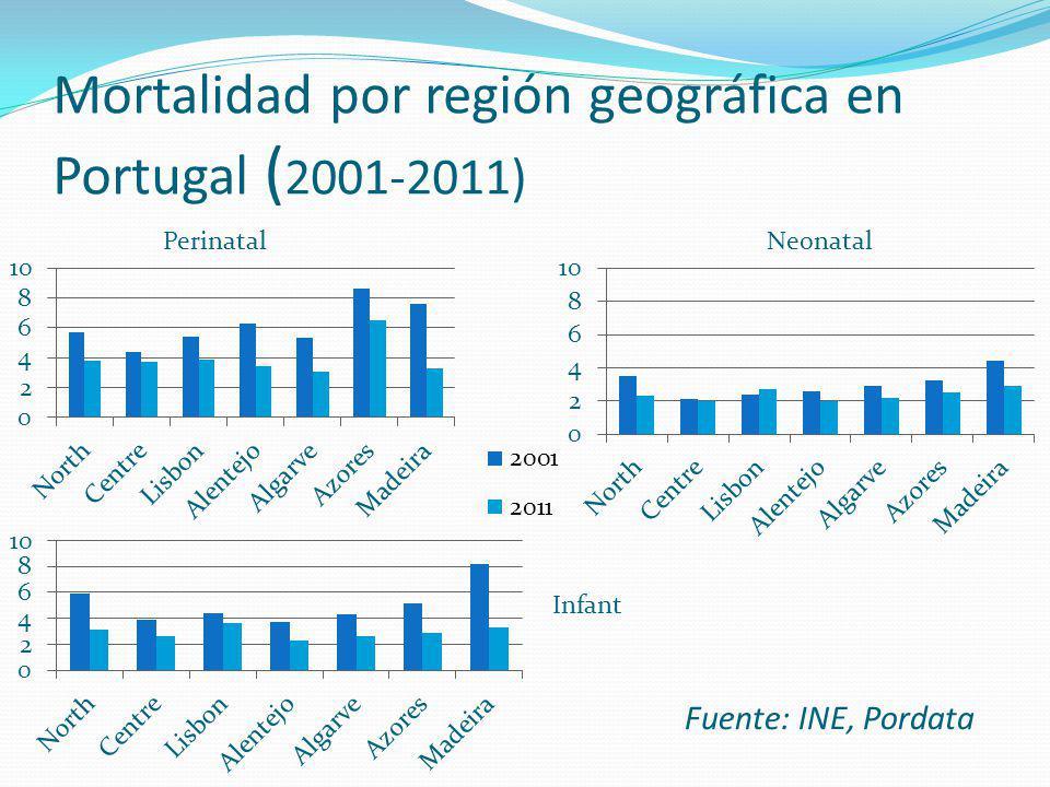 Mortalidad por región geográfica en Portugal ( 2001-2011) PerinatalNeonatal Infant Fuente: INE, Pordata