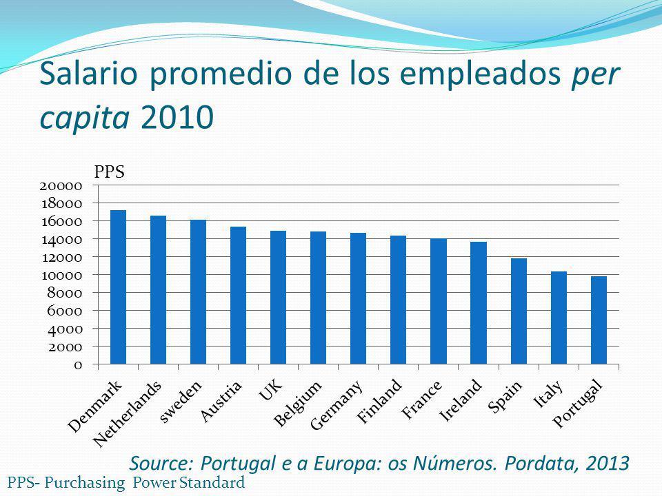 Salario promedio de los empleados per capita 2010 Source: Portugal e a Europa: os Números. Pordata, 2013 PPS- Purchasing Power Standard