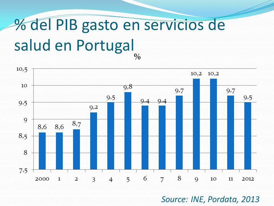 % del PIB gasto en servicios de salud en Portugal Source: INE, Pordata, 2013