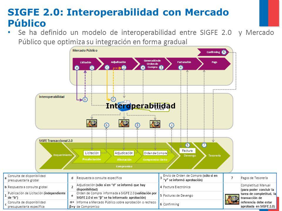 SIGFE 2.0: Interoperabilidad con Mercado Público Se ha definido un modelo de interoperabilidad entre SIGFE 2.0 y Mercado Público que optimiza su integ