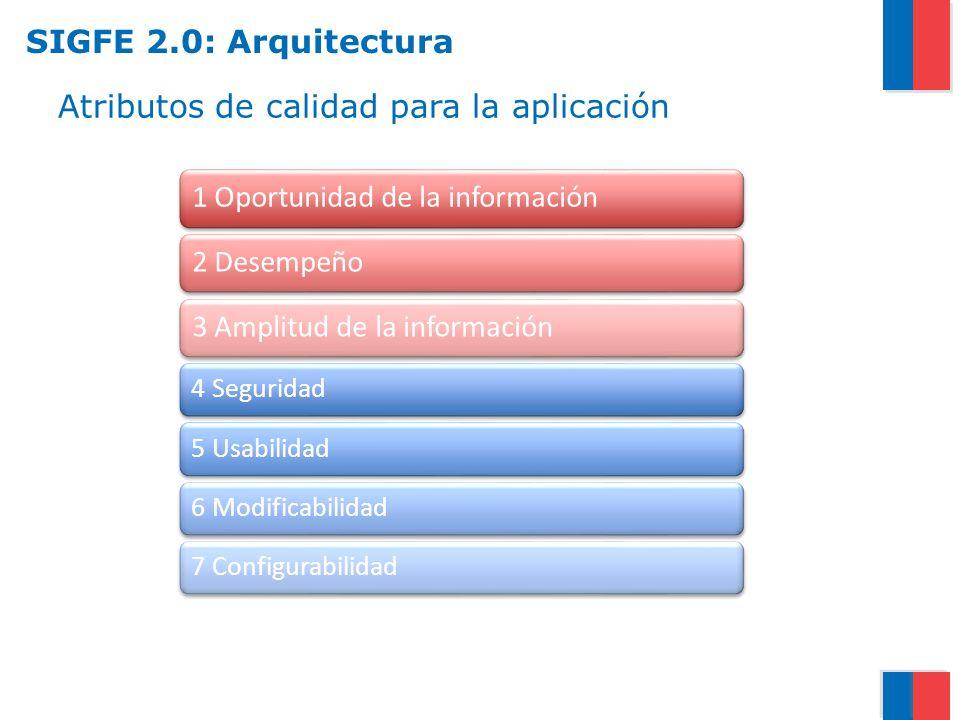 Atributos de calidad para la aplicación 4 Seguridad5 Usabilidad6 Modificabilidad7 Configurabilidad 1 Oportunidad de la información2 Desempeño3 Amplitu