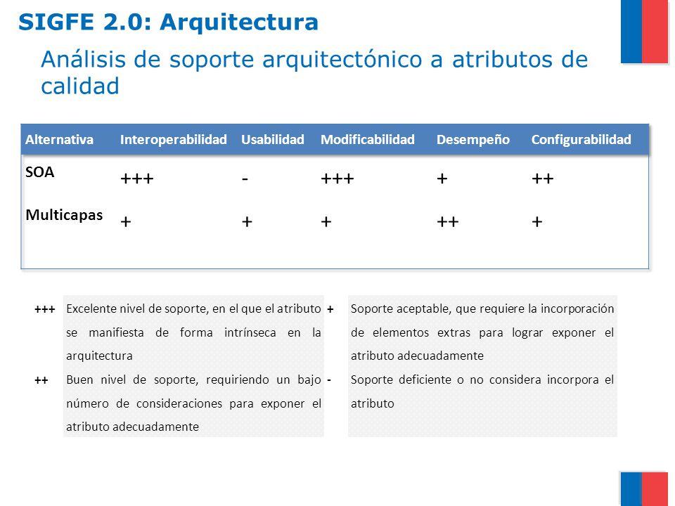 Análisis de soporte arquitectónico a atributos de calidad +++ Excelente nivel de soporte, en el que el atributo se manifiesta de forma intrínseca en l