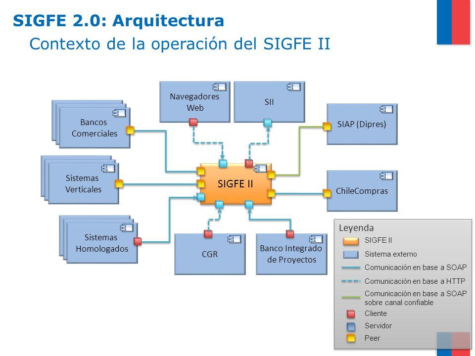 Contexto de la operación del SIGFE II SIGFE II SIAP (Dipres) CGR ChileCompras Banco Integrado de Proyectos SII Bancos Comerciales Sistemas Homologados