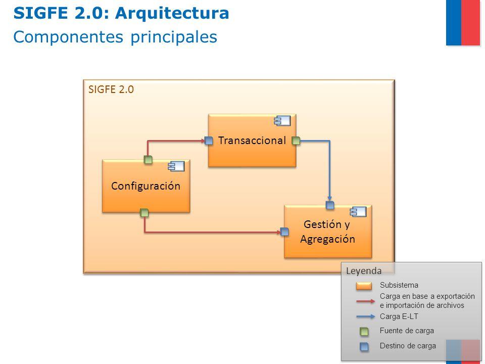 SIGFE 2.0 Leyenda Componentes principales Transaccional Configuración Gestión y Agregación Gestión y Agregación Subsistema Carga en base a exportación