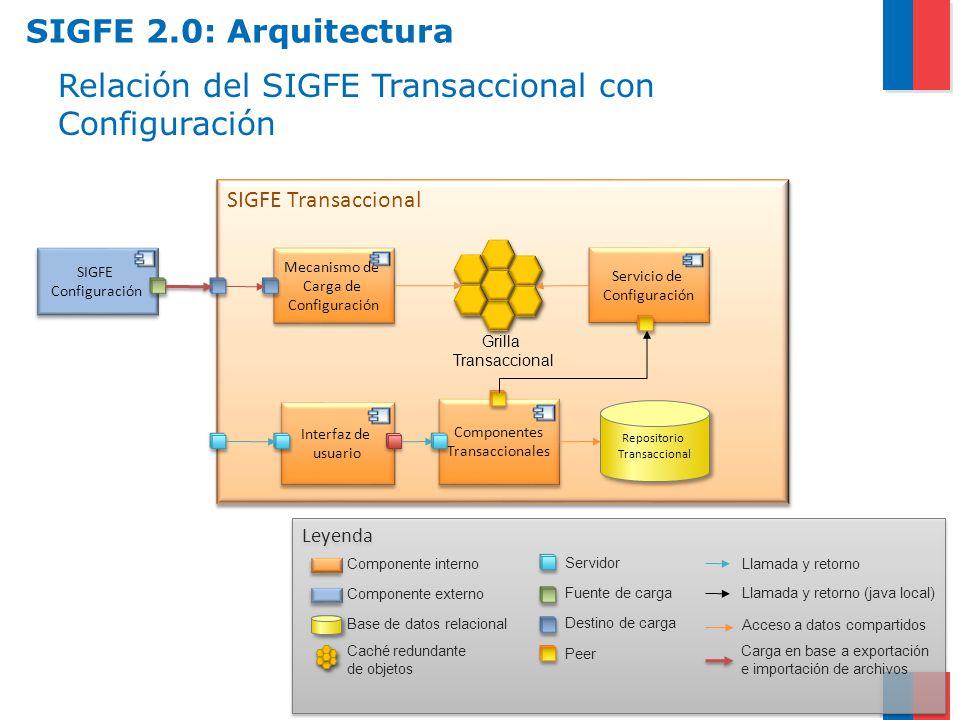 Relación del SIGFE Transaccional con Configuración SIGFE Transaccional Componentes Transaccionales Componentes Transaccionales Interfaz de usuario Int