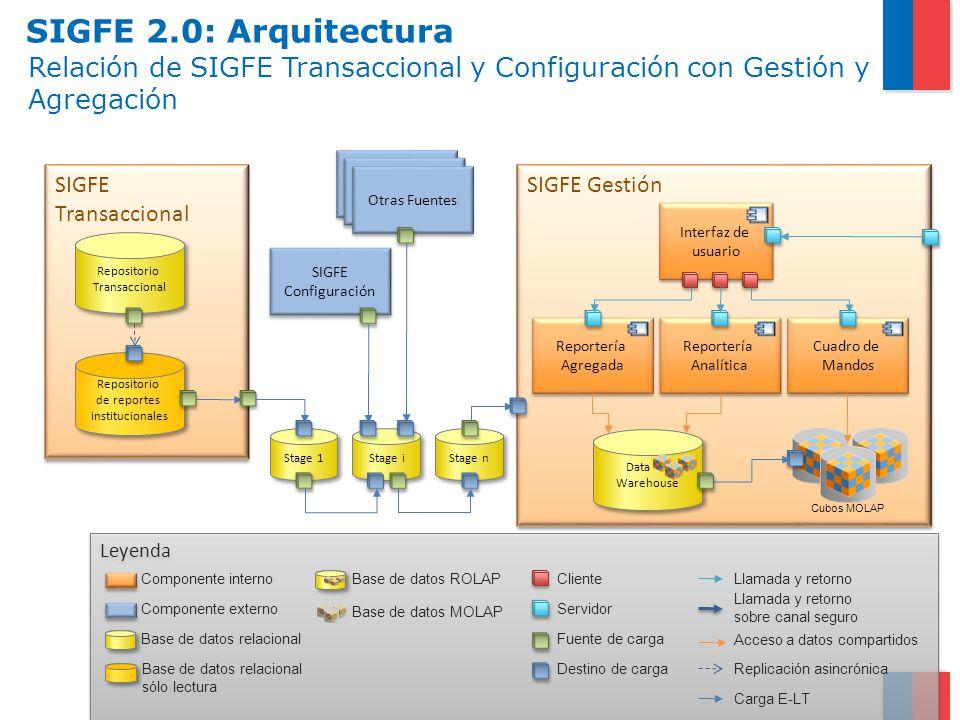 SIGFE Gestión SIGFE Transaccional Relación de SIGFE Transaccional y Configuración con Gestión y Agregación Repositorio Transaccional Repositorio Trans