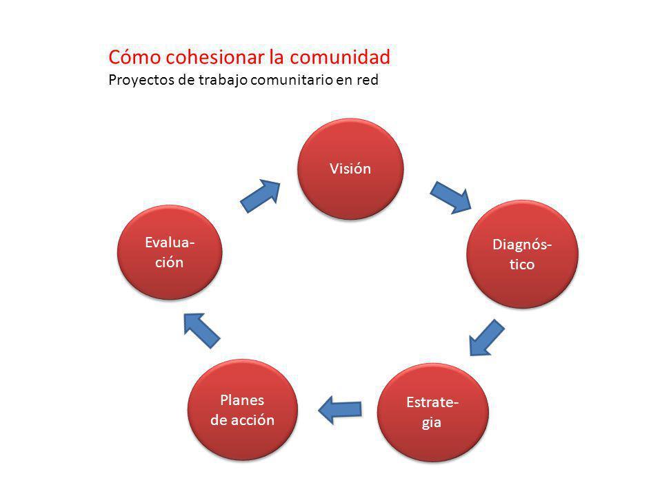 Cómo cohesionar la comunidad Proyectos de trabajo comunitario en red Visión Evalua- ción Diagnós- tico Estrate- gia Planes de acción