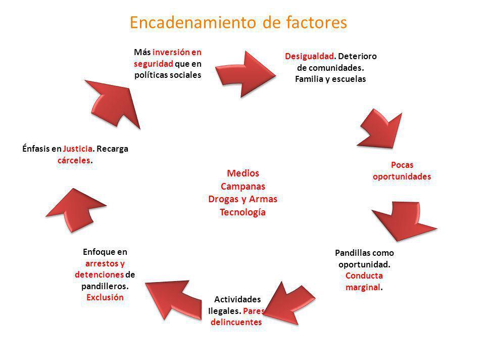Encadenamiento de factores Pocas oportunidades Pandillas como oportunidad. Conducta marginal. Enfoque en arrestos y detenciones de pandilleros. Exclus
