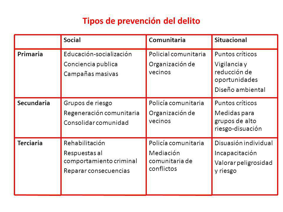 Tipos de prevención del delito Disuasión individual Incapacitación Valorar peligrosidad y riesgo Policía comunitaria Mediación comunitaria de conflict