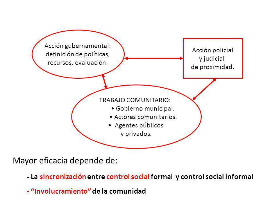 Acción gubernamental: definición de políticas, recursos, evaluación. Acción policial y judicial de proximidad. TRABAJO COMUNITARIO: Gobierno municipal