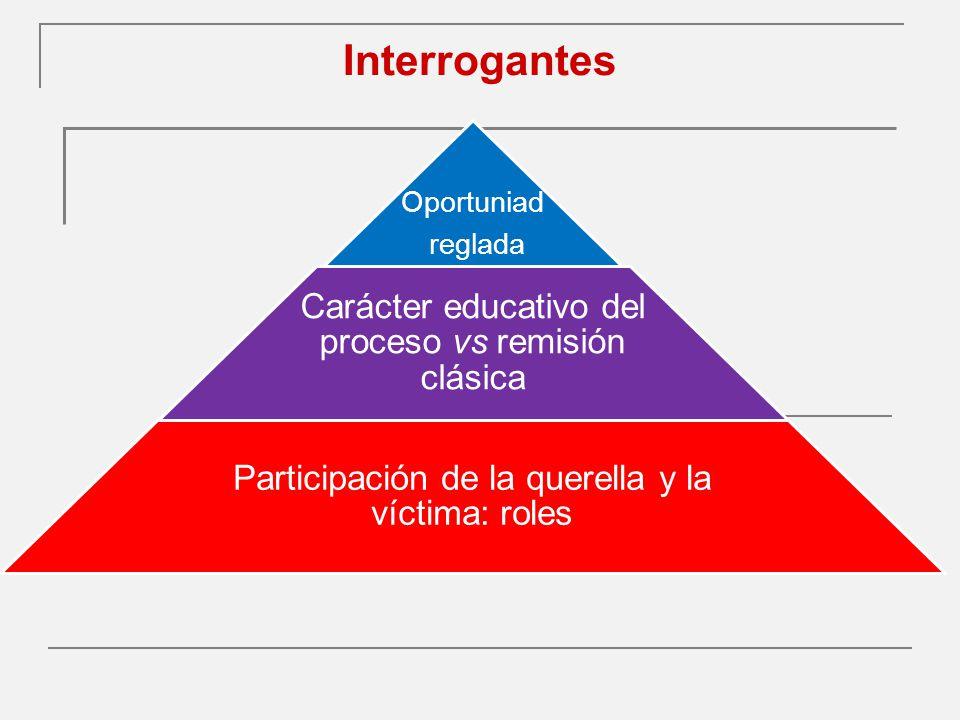 Interrogantes Oportuniad reglada Carácter educativo del proceso vs remisión clásica Participación de la querella y la víctima: roles