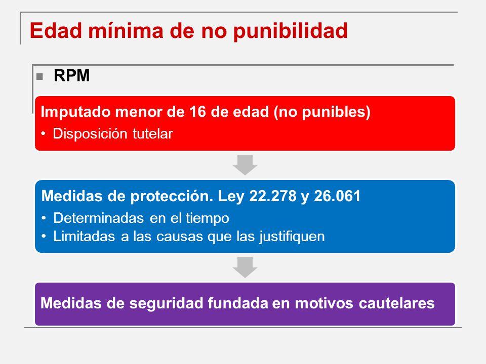 Edad mínima de no punibilidad RPM Imputado menor de 16 de edad (no punibles) Disposición tutelar Medidas de protección.
