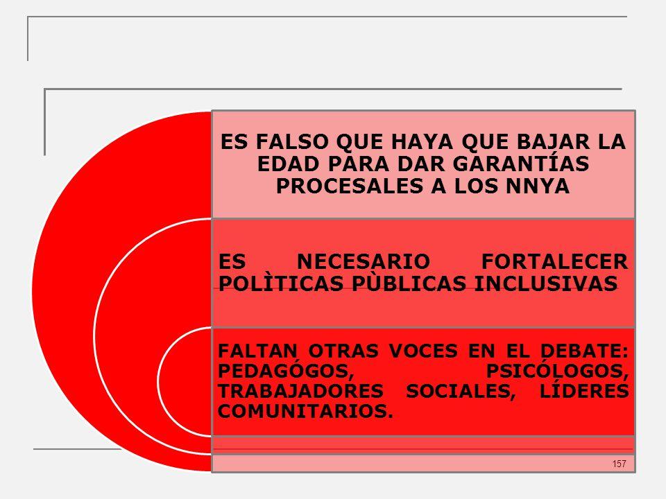 157 ES FALSO QUE HAYA QUE BAJAR LA EDAD PARA DAR GARANTÍAS PROCESALES A LOS NNYA ES NECESARIO FORTALECER POLÌTICAS PÙBLICAS INCLUSIVAS FALTAN OTRAS VOCES EN EL DEBATE: PEDAGÓGOS, PSICÓLOGOS, TRABAJADORES SOCIALES, LÍDERES COMUNITARIOS.