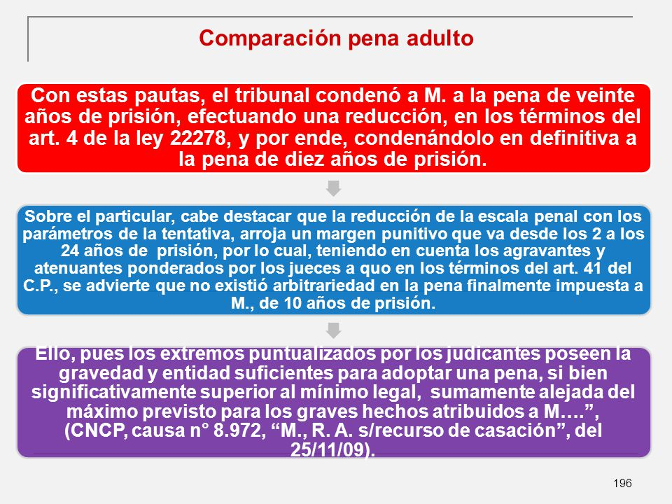 196 Comparación pena adulto Con estas pautas, el tribunal condenó a M.