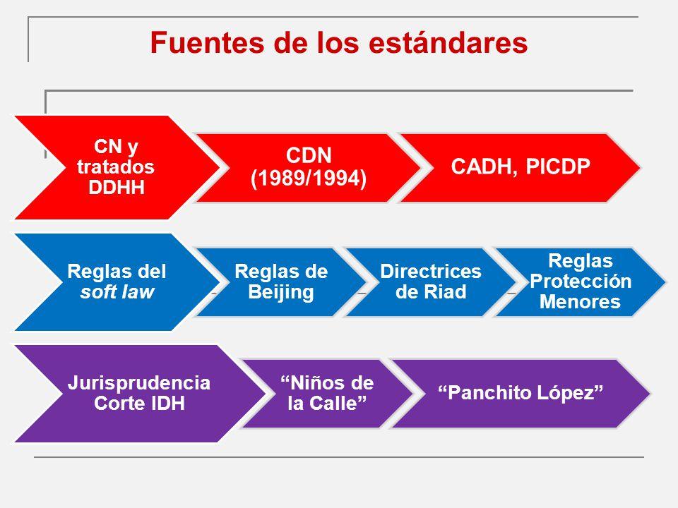 Fuentes de los estándares CN y tratados DDHH CDN (1989/1994) CADH, PICDP Reglas del soft law Reglas de Beijing Directrices de Riad Reglas Protección Menores Jurisprudencia Corte IDH Niños de la Calle Panchito López