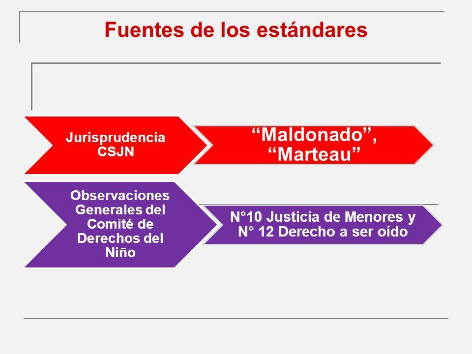 Fuentes de los estándares Jurisprudencia CSJN Maldonado, Marteau Observaciones Generales del Comité de Derechos del Niño N°10 Justicia de Menores y N° 12 Derecho a ser oído