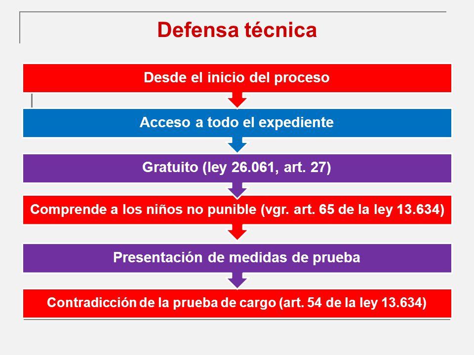 Defensa técnica Contradicción de la prueba de cargo (art.