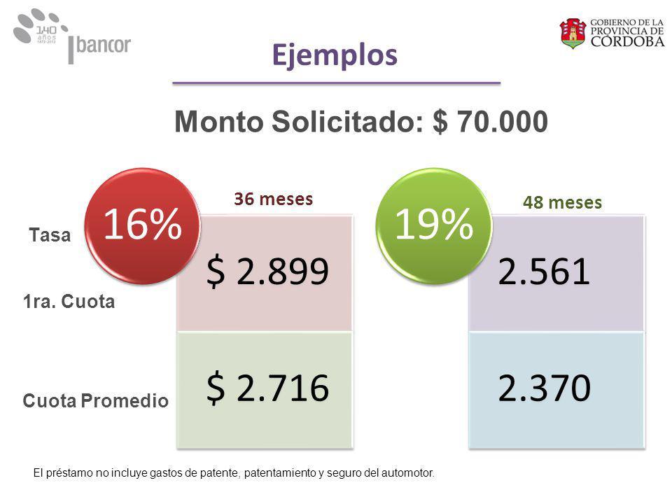 $ 2.899 $ 2.716 16% 2.561 2.370 19% Tasa 1ra.