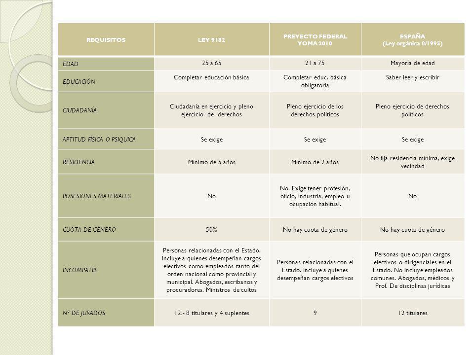 REQUISITOSLEY 9182 PREYECTO FEDERAL YOMA 2010 ESPAÑA (Ley orgánica 8/1995) EDAD 25 a 6521 a 75Mayoría de edad EDUCACIÓN Completar educación básicaComp