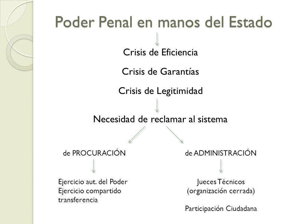 Poder Penal en manos del Estado Crisis de Eficiencia Crisis de Garantías Crisis de Legitimidad Necesidad de reclamar al sistema de PROCURACIÓNde ADMINISTRACIÓN Jueces Técnicos (organización cerrada) Participación Ciudadana Ejercicio aut.