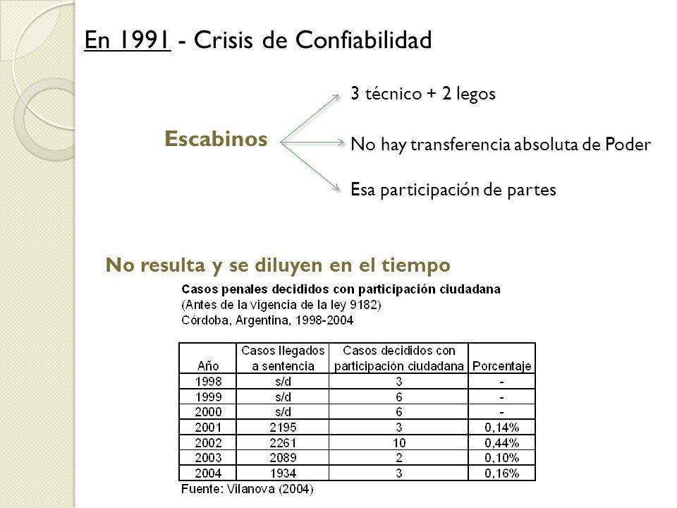 En 1991 - Crisis de Confiabilidad 3 técnico + 2 legos No hay transferencia absoluta de Poder Esa participación de partes Escabinos No resulta y se diluyen en el tiempo