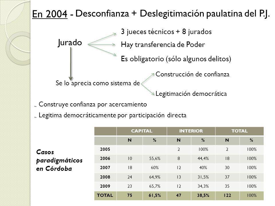 Jurado Desconfianza + Deslegitimación paulatina del P.J. En 2004 - 3 jueces técnicos + 8 jurados Hay transferencia de Poder Es obligatorio (sólo algun
