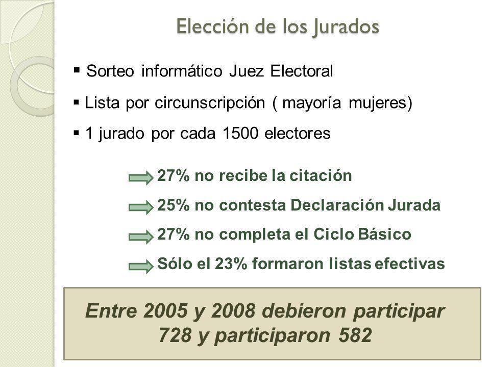Elección de los Jurados Sorteo informático Juez Electoral Lista por circunscripción ( mayoría mujeres) 1 jurado por cada 1500 electores 27% no recibe la citación 25% no contesta Declaración Jurada 27% no completa el Ciclo Básico Sólo el 23% formaron listas efectivas Entre 2005 y 2008 debieron participar 728 y participaron 582