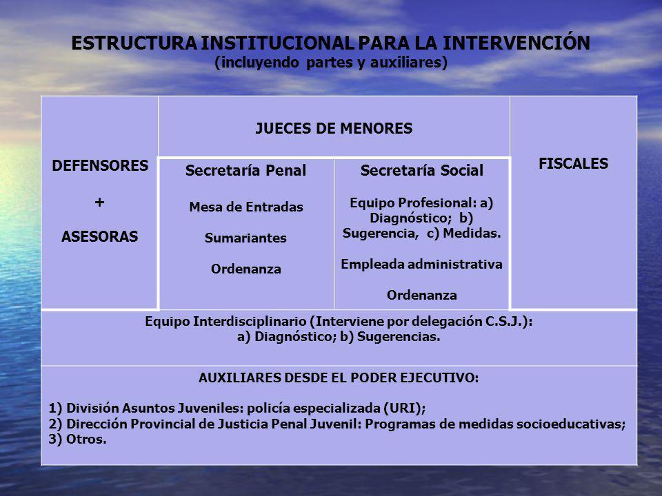 ESTRUCTURA INSTITUCIONAL PARA LA INTERVENCIÓN (incluyendo partes y auxiliares) DEFENSORES + ASESORAS JUECES DE MENORES FISCALES Secretaría Penal Mesa