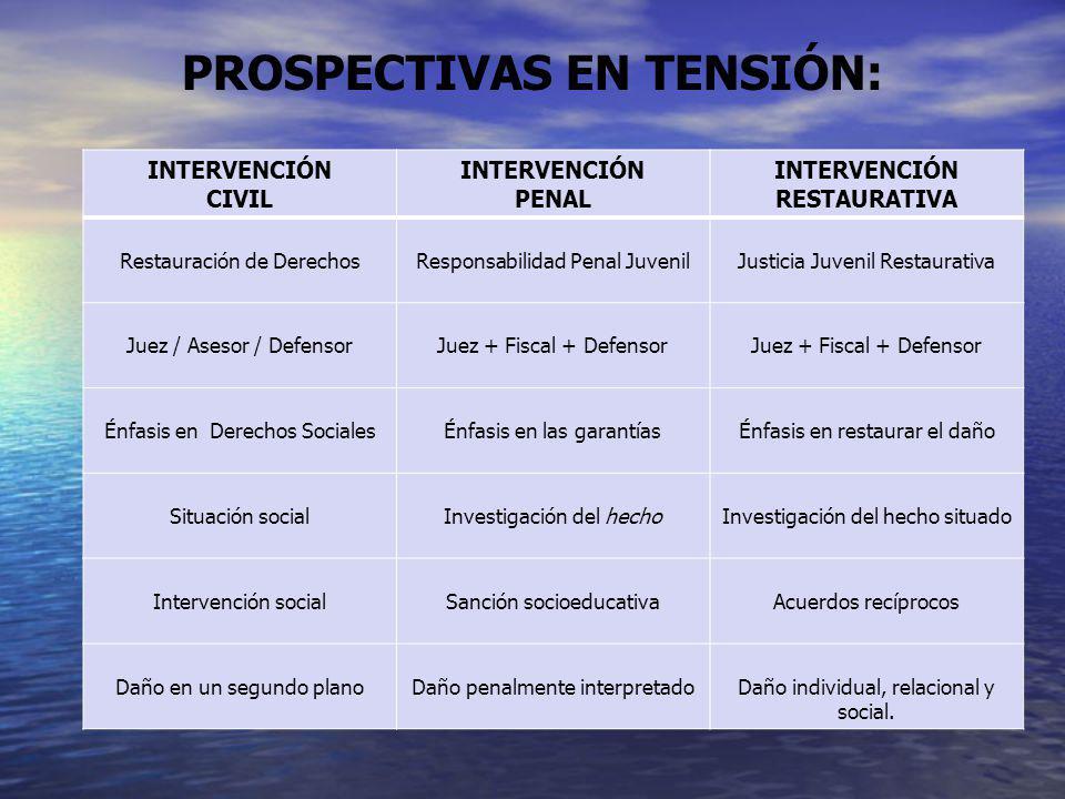 PROSPECTIVAS EN TENSIÓN: INTERVENCIÓN CIVIL INTERVENCIÓN PENAL INTERVENCIÓN RESTAURATIVA Restauración de DerechosResponsabilidad Penal JuvenilJusticia