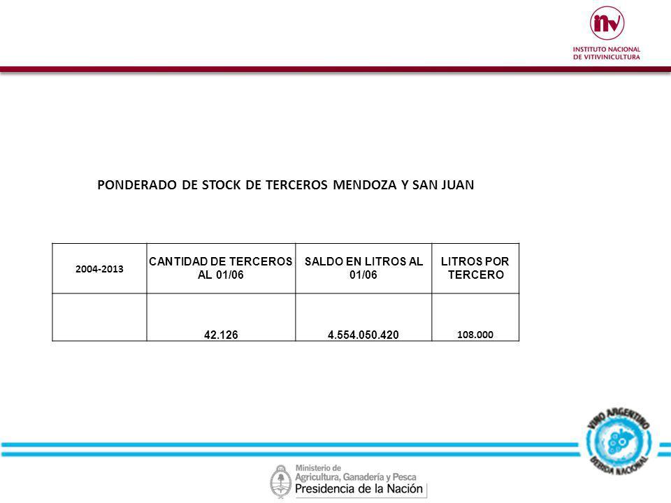 PONDERADO DE STOCK DE TERCEROS MENDOZA Y SAN JUAN 2004-2013 CANTIDAD DE TERCEROS AL 01/06 SALDO EN LITROS AL 01/06 LITROS POR TERCERO 42.1264.554.050.