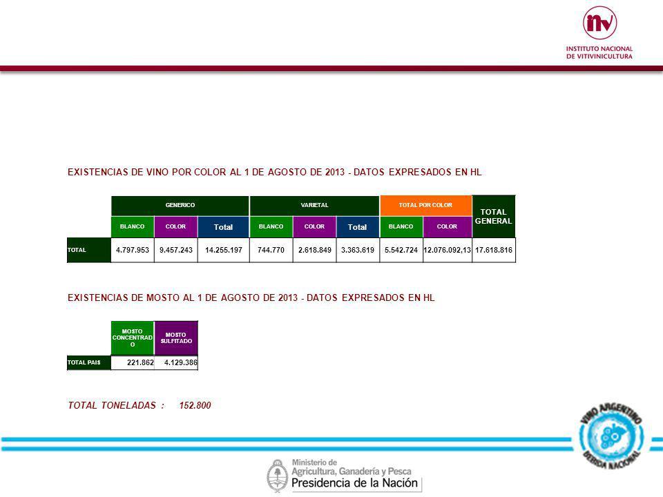EXISTENCIAS DE VINO POR COLOR AL 1 DE AGOSTO DE 2013 - DATOS EXPRESADOS EN HL GENERICOVARIETALTOTAL POR COLOR TOTAL GENERAL BLANCOCOLOR Total BLANCOCO