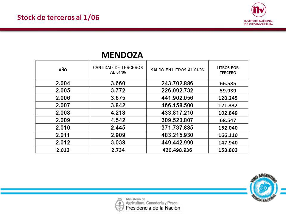 Stock de terceros al 1/06 MENDOZA AÑO CANTIDAD DE TERCEROS AL 01/06 SALDO EN LITROS AL 01/06 LITROS POR TERCERO 2.0043.660243.702.886 66.585 2.0053.77