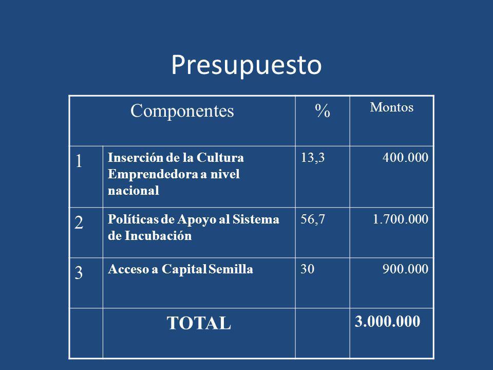 Presupuesto Componentes% Montos 1 Inserción de la Cultura Emprendedora a nivel nacional 13,3400.000 2 Políticas de Apoyo al Sistema de Incubación 56,7