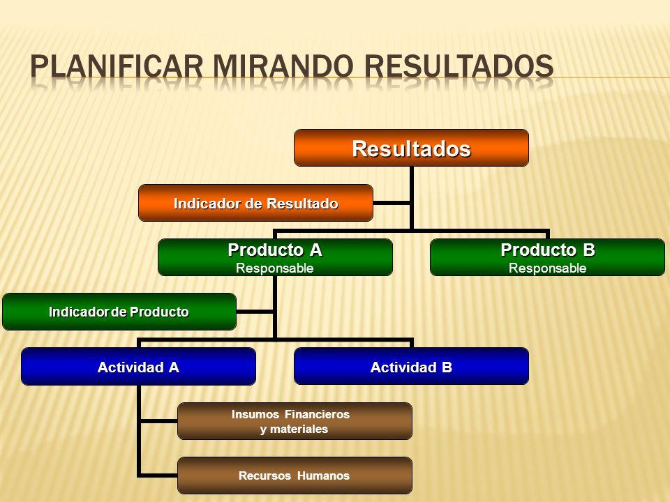 Resultados Producto A Responsable Actividad A Insumos Financieros y materiales Recursos Humanos Actividad B Indicador de Producto Producto B Responsable Indicador de Resultado