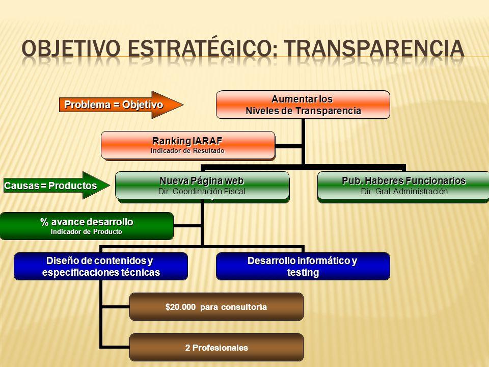 Nivel de Transparencia no Satisfactorio Página web obsoleta e incompleta Falta Publicación Haberes Funcionarios Ranking IARAF Problema = Objetivo Causas = Productos