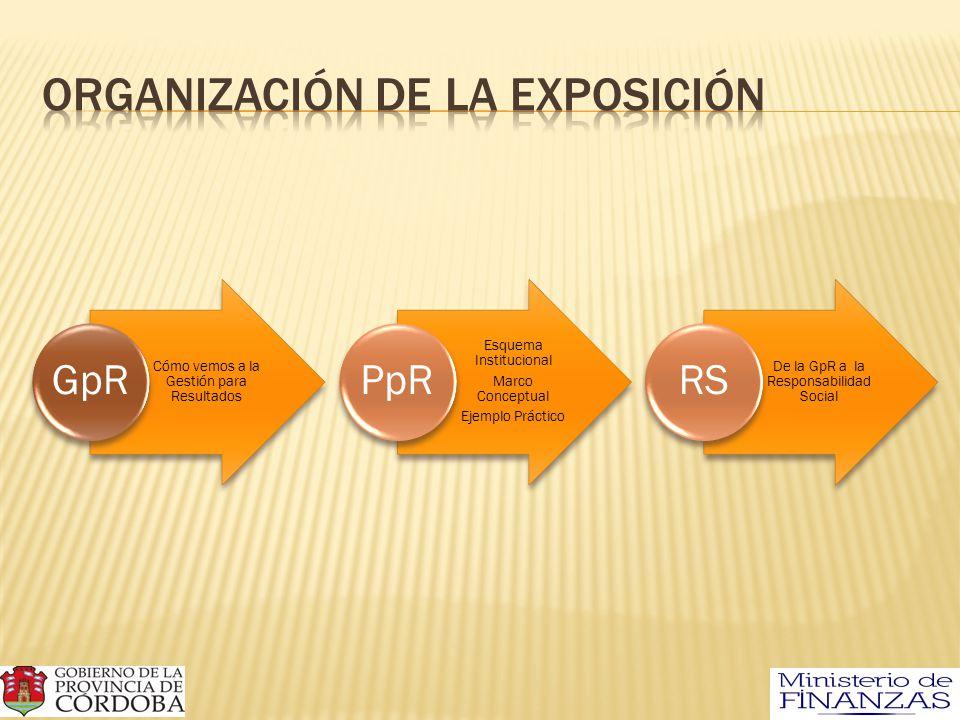 Cómo vemos a la Gestión para Resultados GpR Esquema Institucional Marco Conceptual Ejemplo Práctico PpR De la GpR a la Responsabilidad Social RS