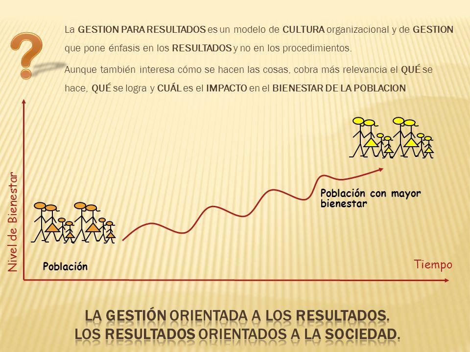 Tiempo Población Población con mayor bienestar Nivel de Bienestar La GESTION PARA RESULTADOS es un modelo de CULTURA organizacional y de GESTION que pone énfasis en los RESULTADOS y no en los procedimientos.