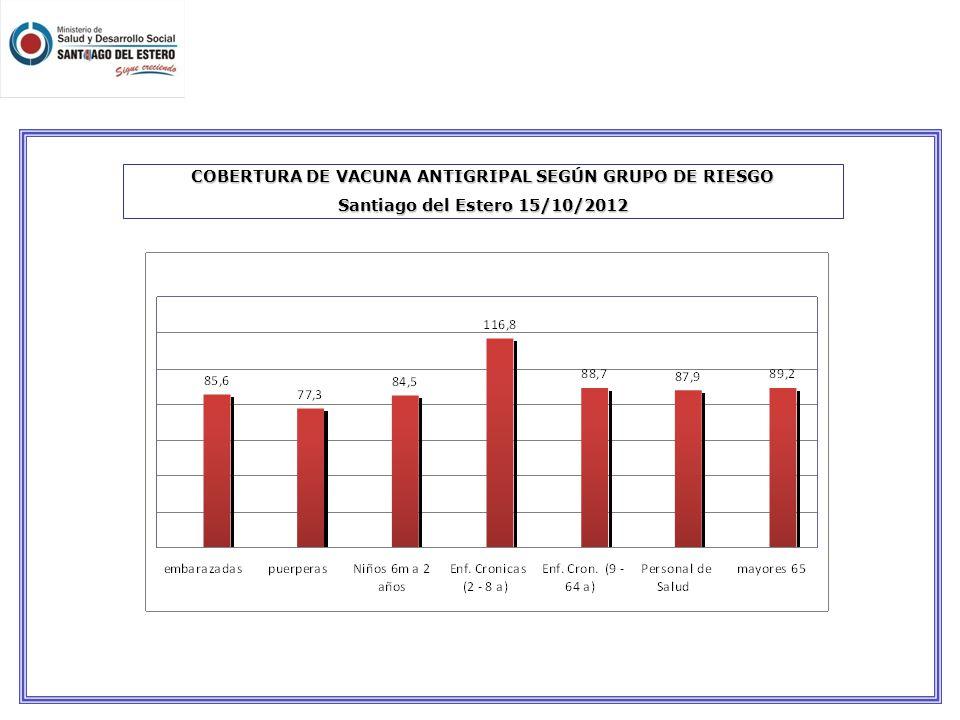 COBERTURA DE VACUNA ANTIGRIPAL SEGÚN GRUPO DE RIESGO Santiago del Estero 15/10/2012