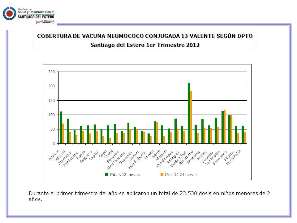 COBERTURA DE VACUNA NEUMOCOCO CONJUGADA 13 VALENTE SEGÚN DPTO Santiago del Estero 1er Trimestre 2012 Durante el primer trimestre del año se aplicaron un total de 23.530 dosis en niños menores de 2 años.