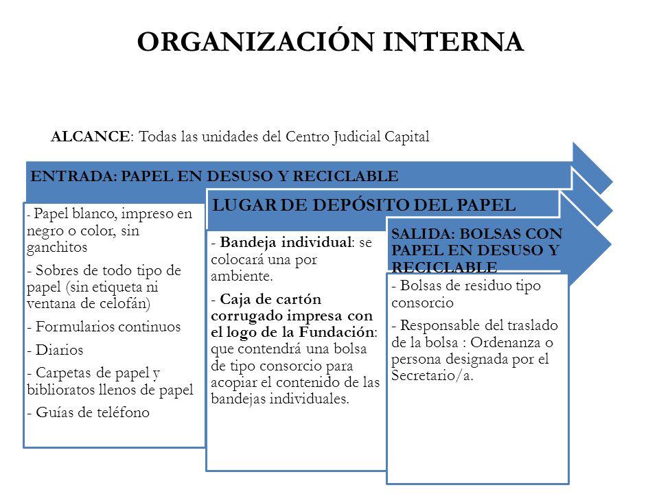 ORGANIZACIÓN INTERNA ENTRADA: PAPEL EN DESUSO Y RECICLABLE - Papel blanco, impreso en negro o color, sin ganchitos - Sobres de todo tipo de papel (sin