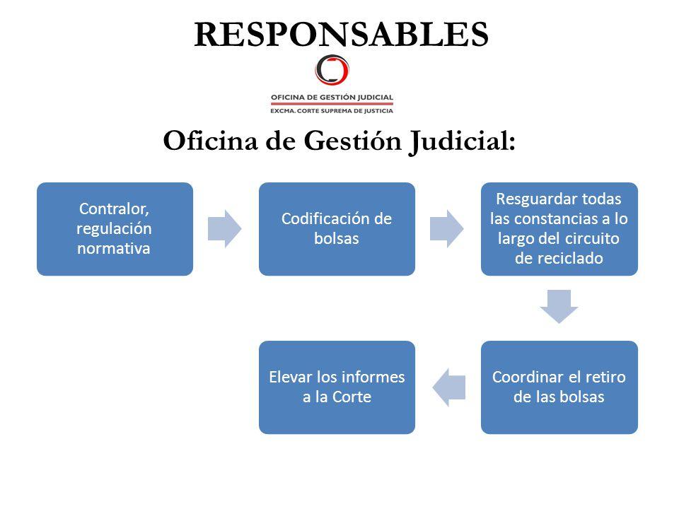 RESPONSABLES Oficina de Gestión Judicial: Contralor, regulación normativa Codificación de bolsas Resguardar todas las constancias a lo largo del circu