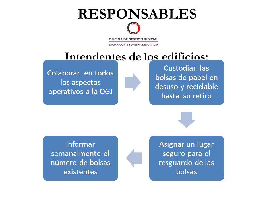 RESPONSABLES Intendentes de los edificios: Colaborar en todos los aspectos operativos a la OGJ Custodiar las bolsas de papel en desuso y reciclable ha