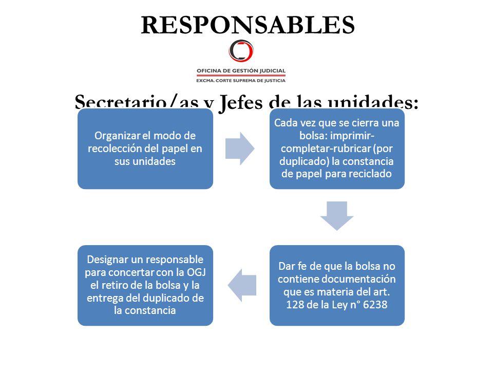 RESPONSABLES Secretario/as y Jefes de las unidades: Organizar el modo de recolección del papel en sus unidades Cada vez que se cierra una bolsa: impri