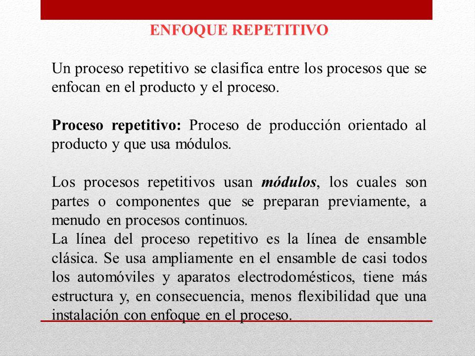 ENFOQUE REPETITIVO Un proceso repetitivo se clasifica entre los procesos que se enfocan en el producto y el proceso. Proceso repetitivo: Proceso de pr
