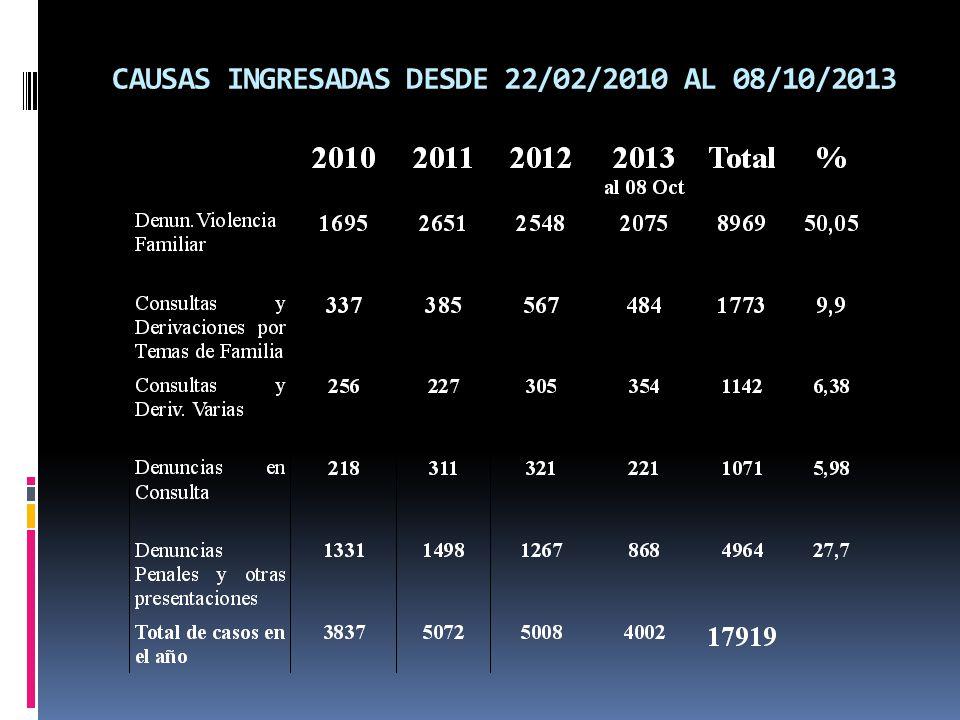 CAUSAS INGRESADAS DESDE 22/02/2010 AL 08/10/2013